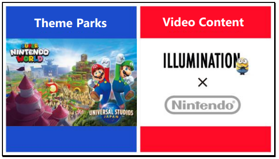 Super Nintendo World e filme baseado em Super Mario Bros.