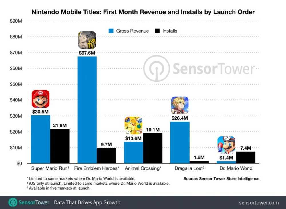Gráfico mostrando a margem de lucro e número de instalações de jogos mobile da Nintendo, incluindo Dr. Mario World