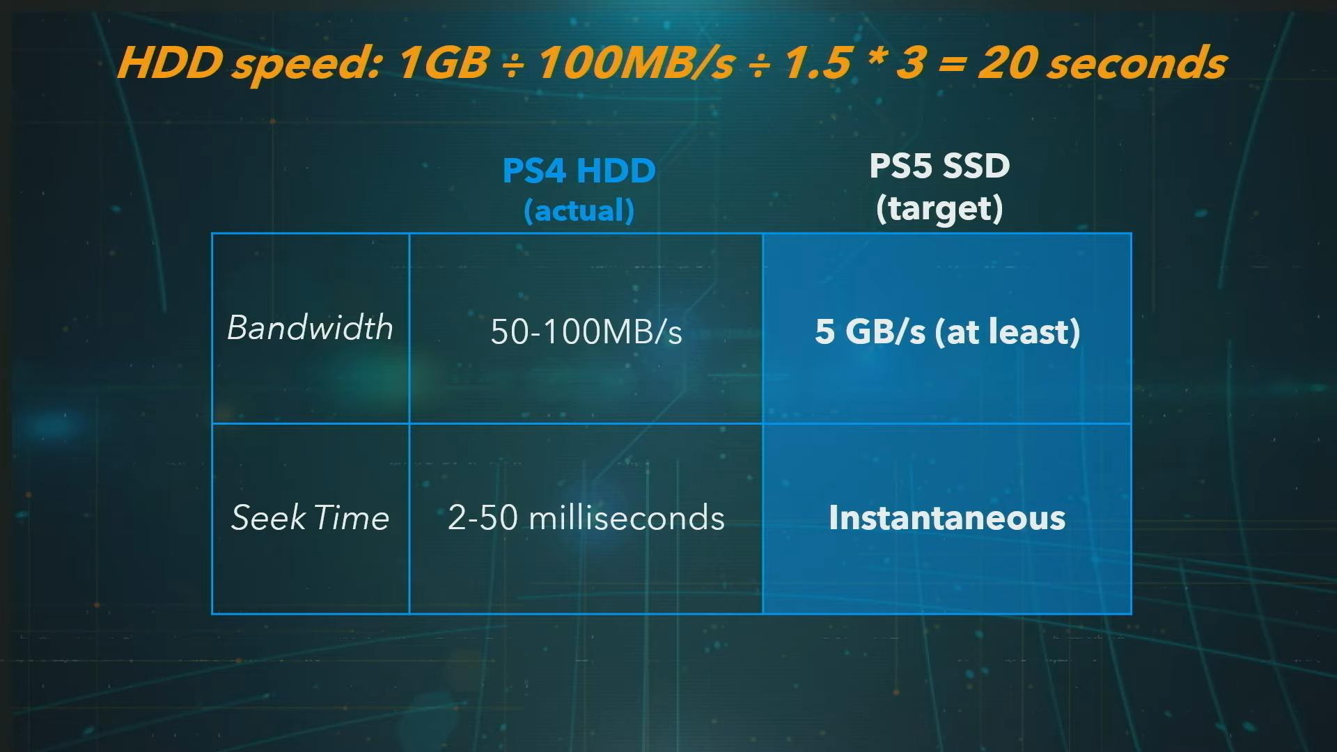 PlayStation 5 memória