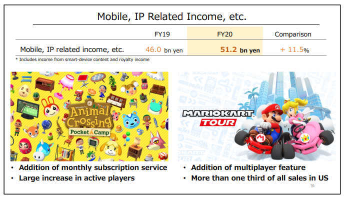 Nintendo Mobile Lucro